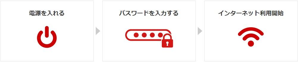 wifiレンタル 東京
